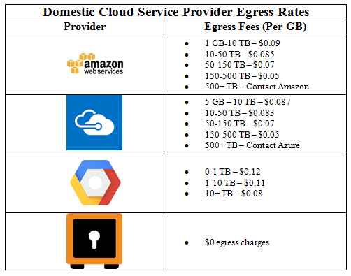 Cloud Charges Top Providers Competitive Breakdown