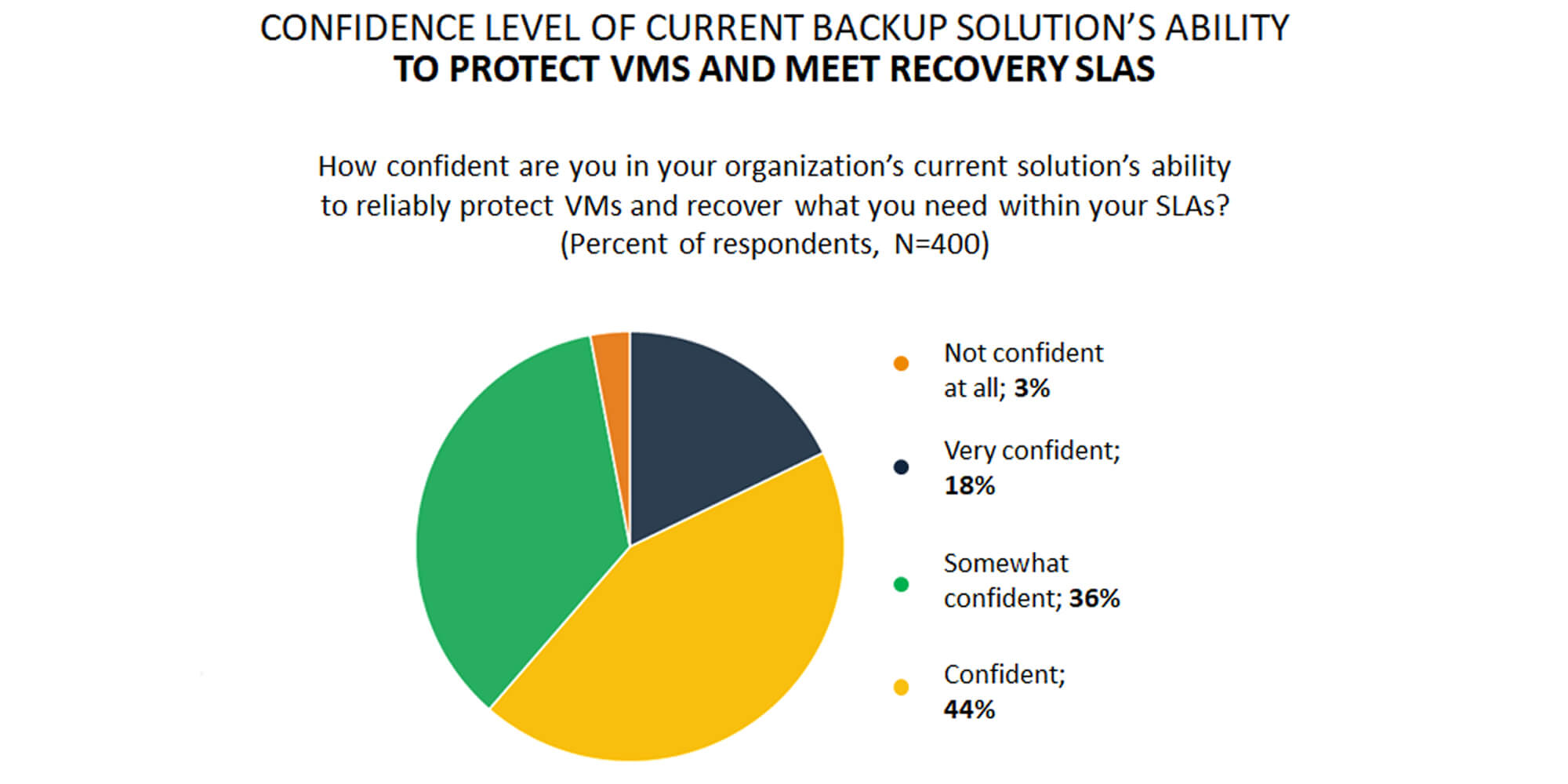 Challenges Protecting VMs