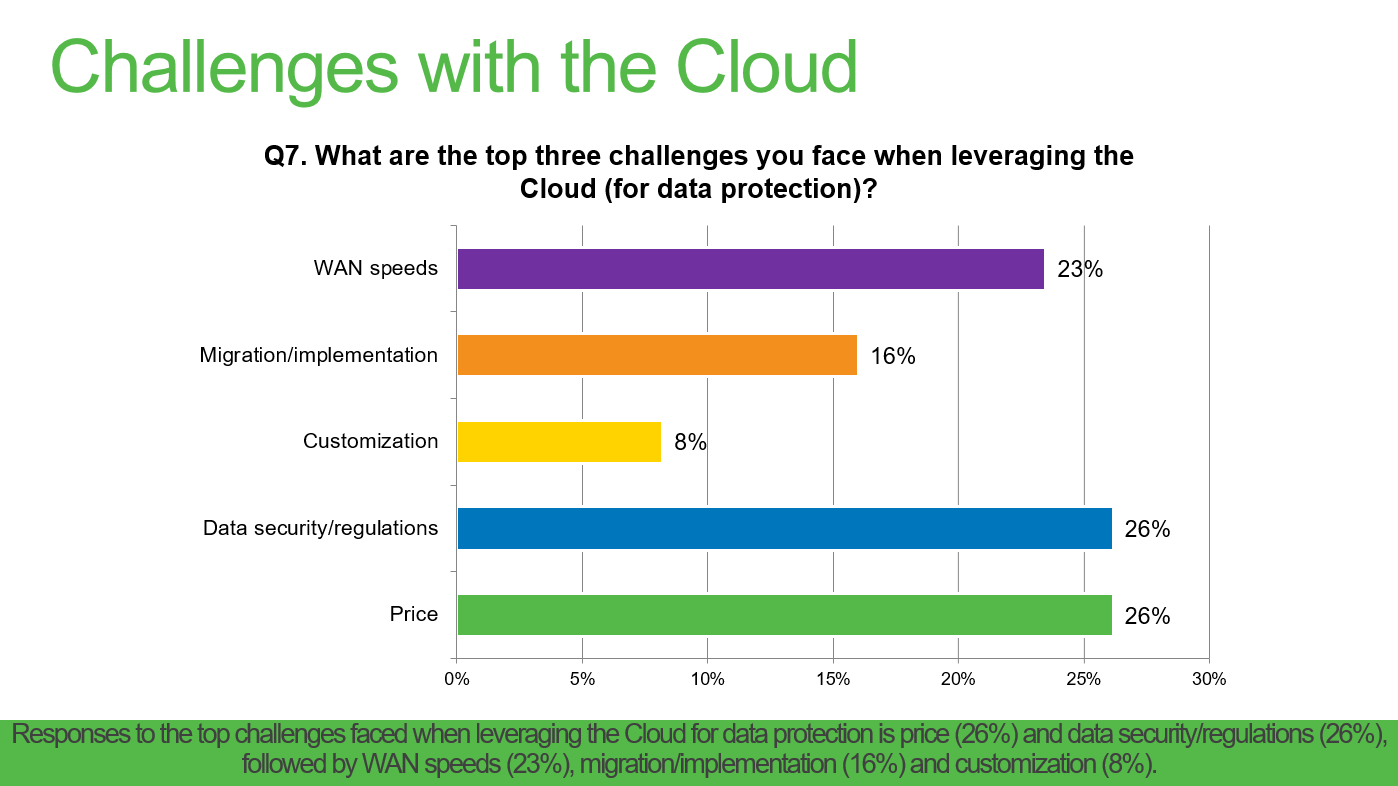 challenges with the Cloud