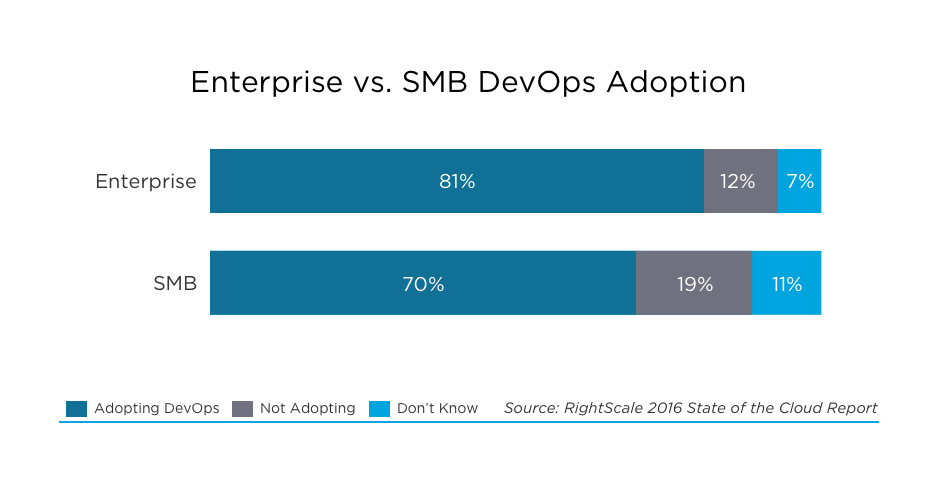 Enterprise vs SMB devops Adoption