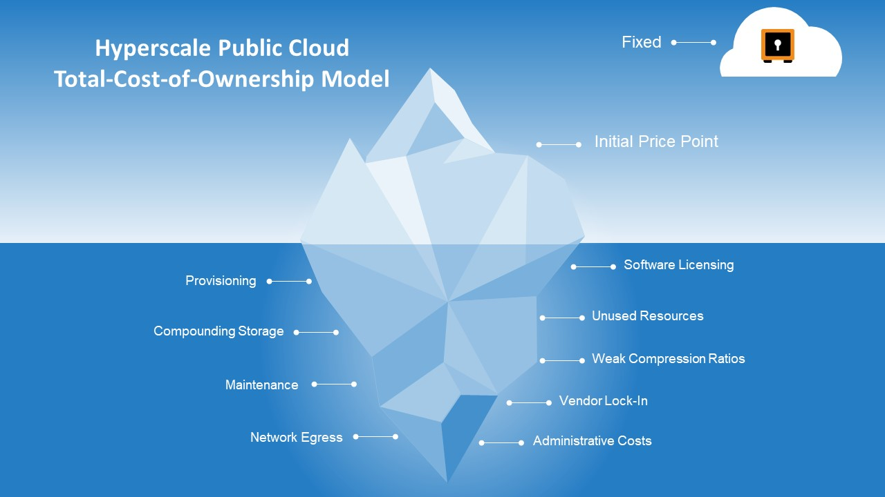Hyperscale Public Cloud