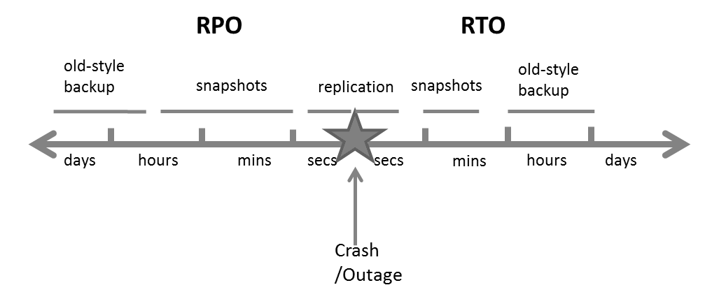 RTO and RPO rules for Cloud Backups