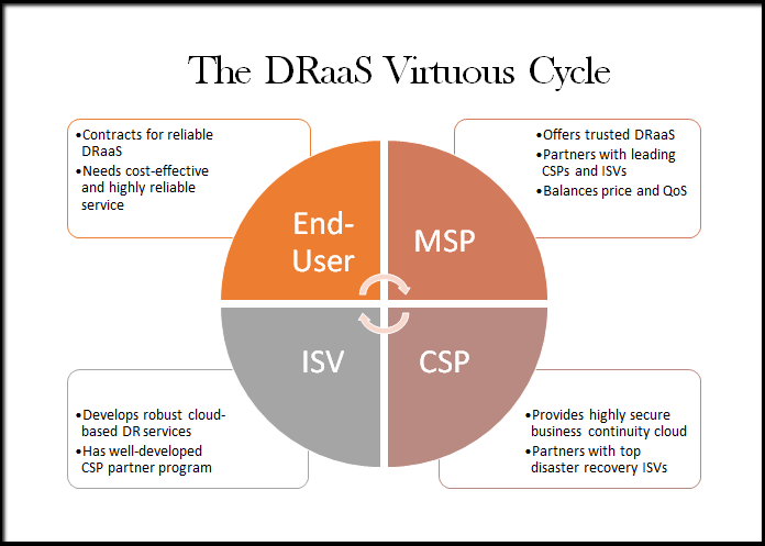 the_draas_virtuous_cycle
