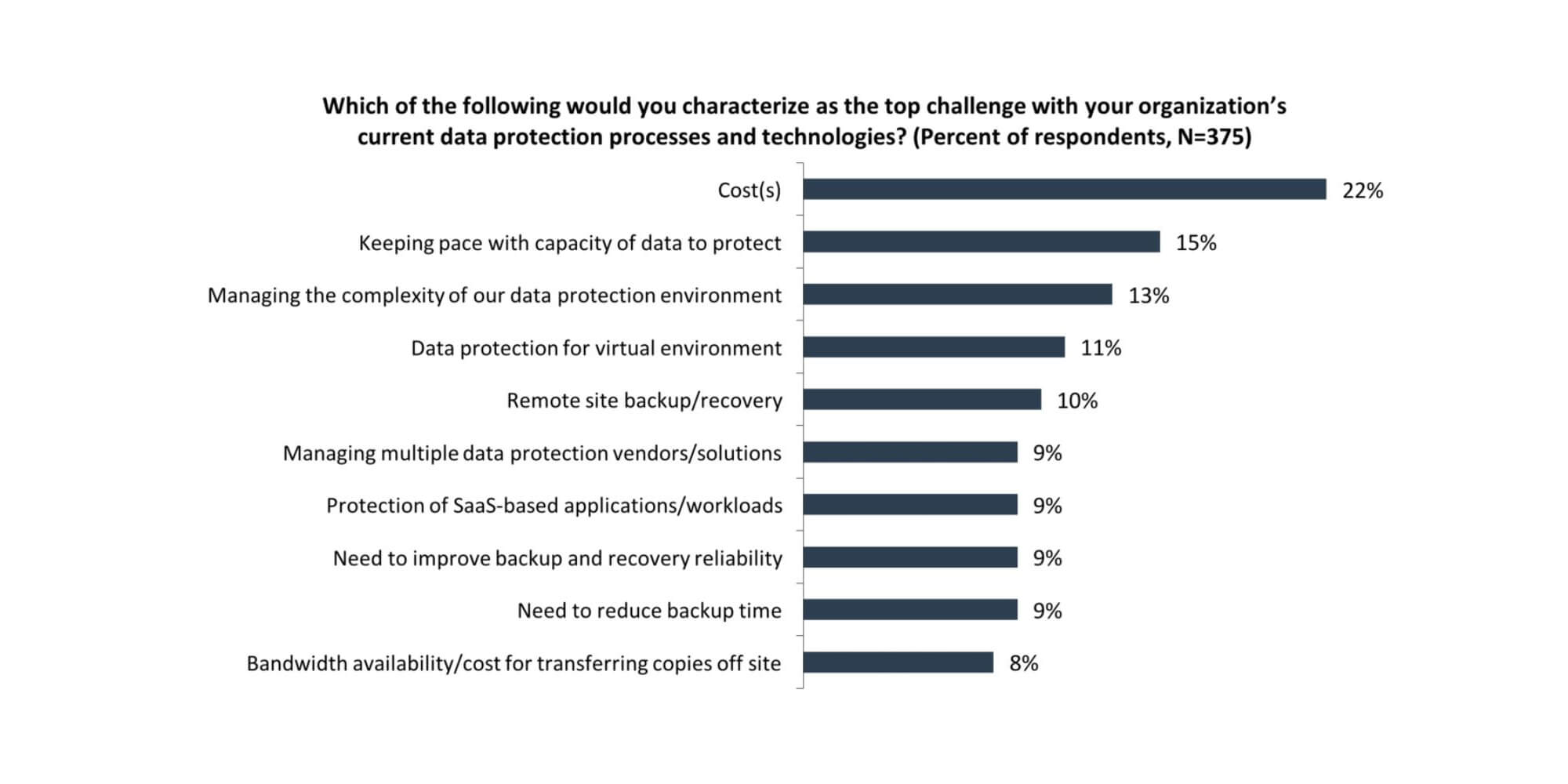 Top Data Protection Challenges Bar Graph