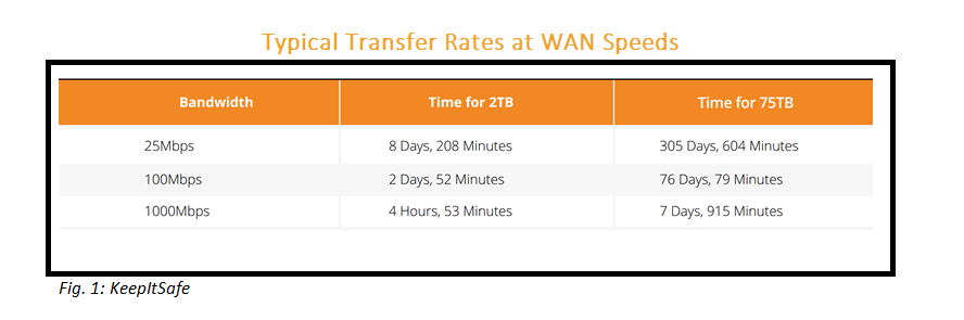 Typical Transfer Rates at WAN Speeds